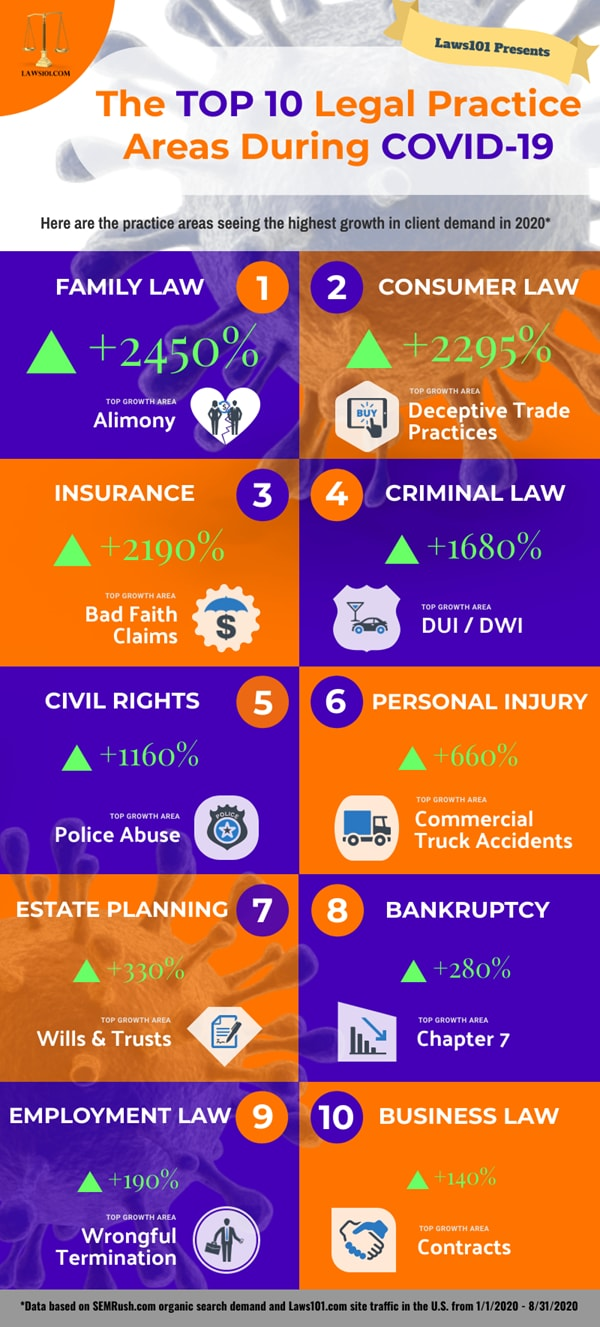 top legal practice areas